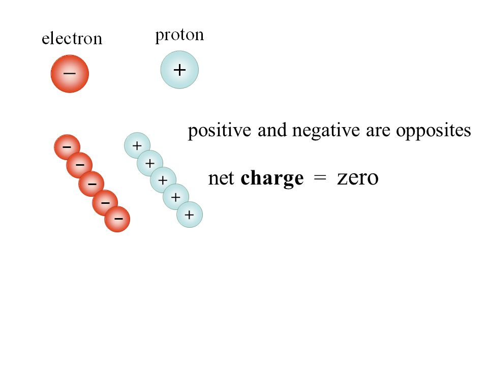 The structure of the atom ELECTRON negative, orbits outside the nucleus in the ELECTRON CLOUD PROTON positive, also in nucleus NEUTRON neutral, located in the NUCLEUS (center of atom)
