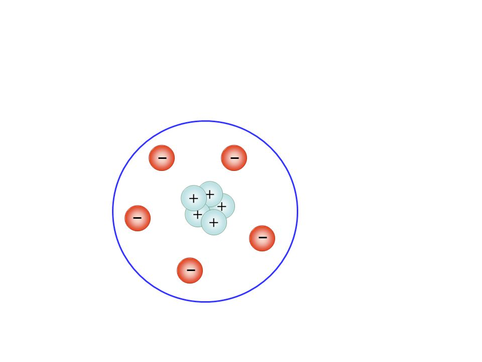 + + + + + This is an atom with 5 electrons and 5 protons The atom is neutral 5 (-) and 5 (+) = zero charge (neutral)