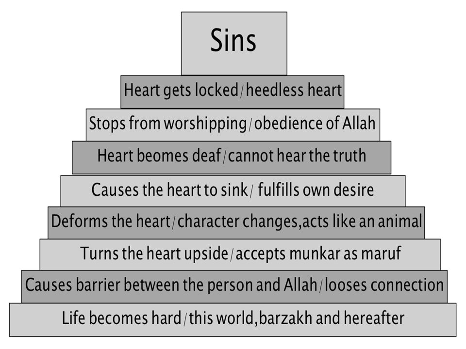  Making Dua, doing repentance, giving charity. By constantly checking and cleansing the heart.