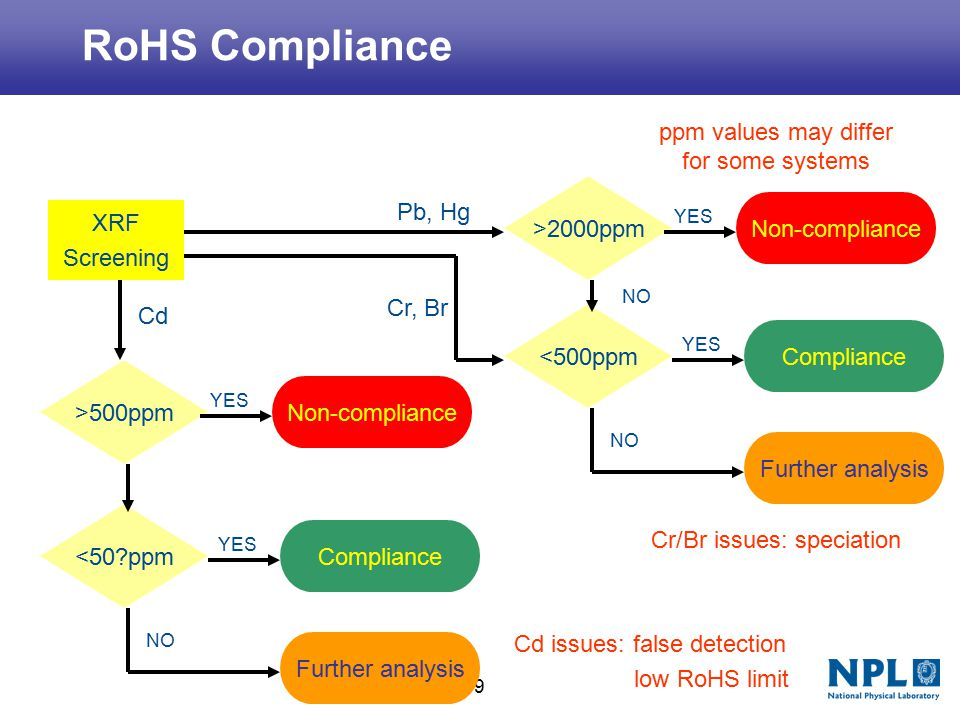 19 RoHS Compliance XRF Screening >2000ppm Non-compliance <500ppm Compliance Further analysis YES NO YES NO Pb, Hg Cr, Br >500ppm Non-compliance YES <50?ppm Compliance Further analysis YES NO Cd Cr/Br issues: speciation Cd issues: false detection low RoHS limit ppm values may differ for some systems