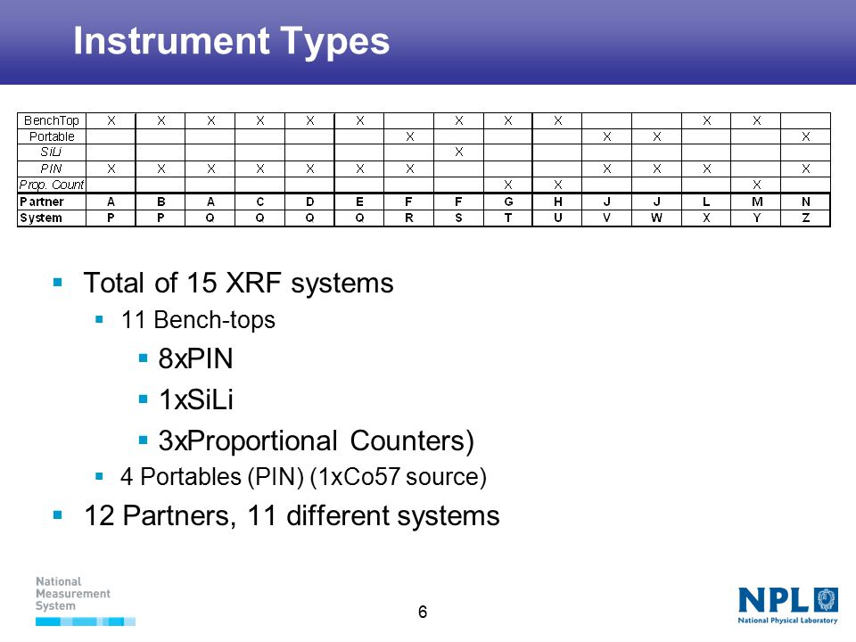 6 Instrument Types  Total of 15 XRF systems  11 Bench-tops  8xPIN  1xSiLi  3xProportional Counters)  4 Portables (PIN) (1xCo57 source)  12 Partners, 11 different systems