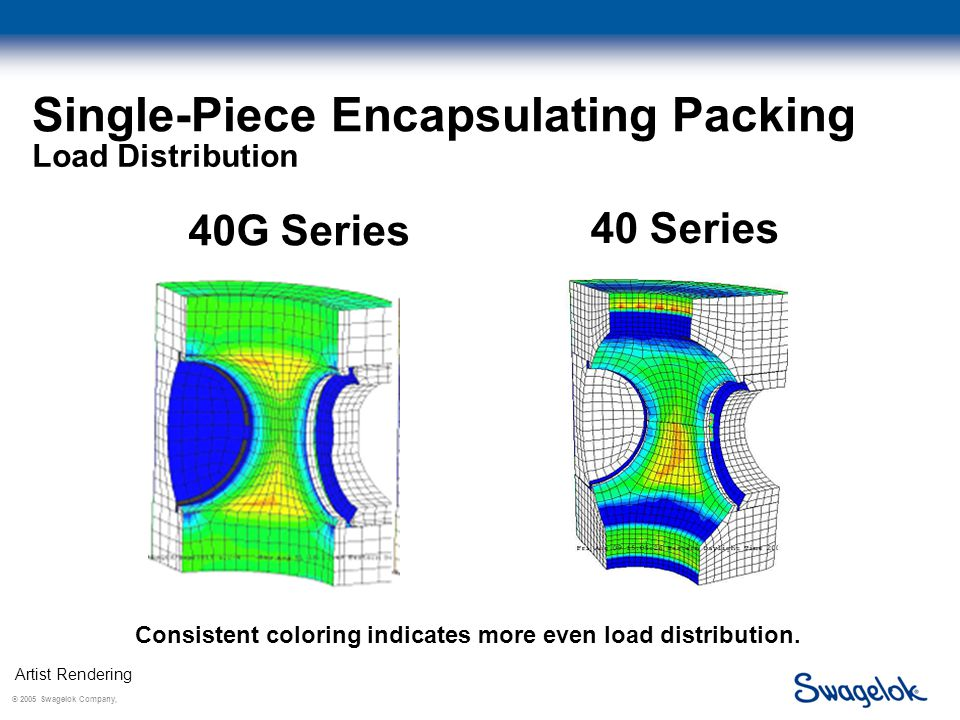 © 2005 Swagelok Company, Single-Piece Encapsulating Packing 40G Series 40 Series Consistent coloring indicates more even load distribution.