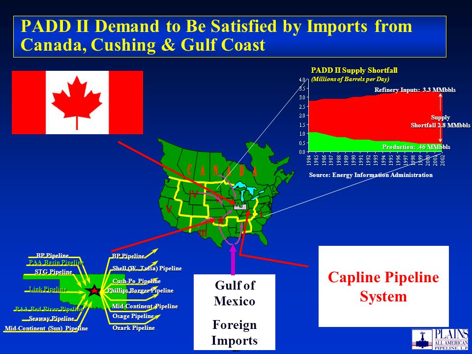 -25--25- PADD II Demand to Be Satisfied by Imports from Canada, Cushing & Gulf Coast BP Pipeline PAA Basin Pipeline Link Pipeline Seaway Pipeline BP Pipeline Shell (W.