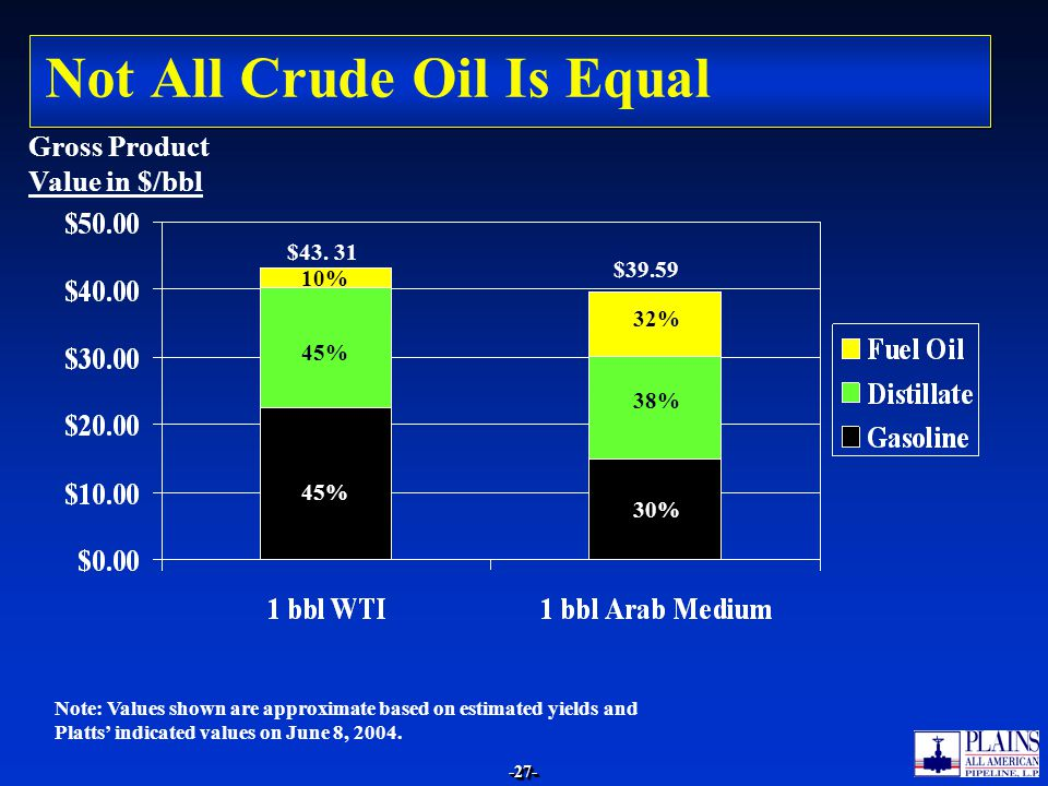-27--27- Not All Crude Oil Is Equal Note: Values shown are approximate based on estimated yields and Platts' indicated values on June 8, 2004.