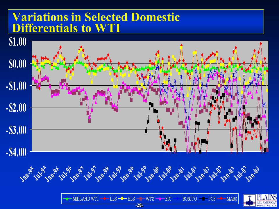 -28--28- Variations in Selected Domestic Differentials to WTI