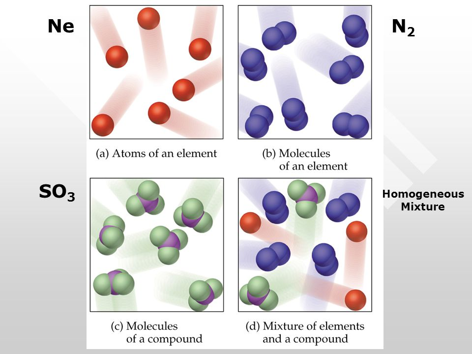 NeN2N2 SO 3 Homogeneous Mixture