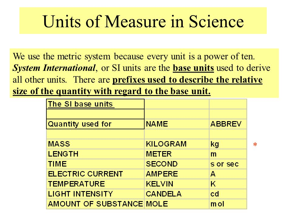 Units of Measure in Science We use the metric system because every unit is a power of ten. System International, or SI units are the base units used t