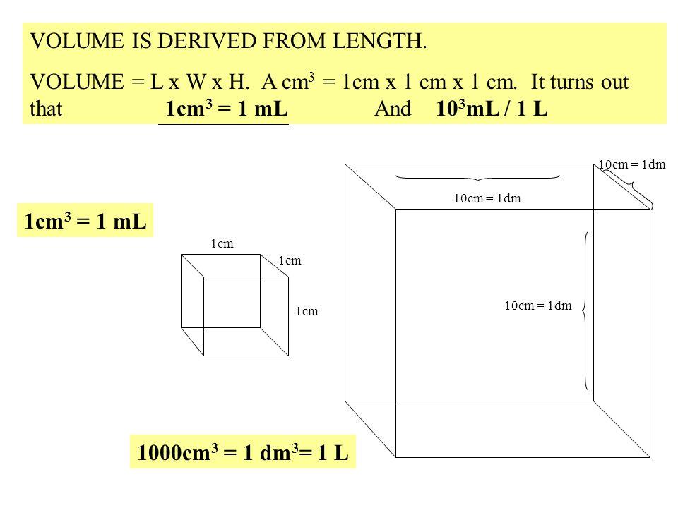 VOLUME IS DERIVED FROM LENGTH. VOLUME = L x W x H. A cm 3 = 1cm x 1 cm x 1 cm. It turns out that 1cm 3 = 1 mL And 10 3 mL / 1 L 1cm 1cm 3 = 1 mL 10cm
