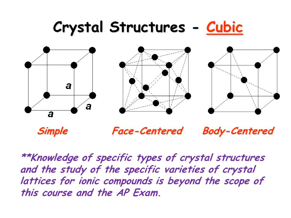 Crystal Structures - Cubic SimpleFace-CenteredBody-Centered **Knowledge of specific types of crystal structures and the study of the specific varieties of crystal lattices for ionic compounds is beyond the scope of this course and the AP Exam.