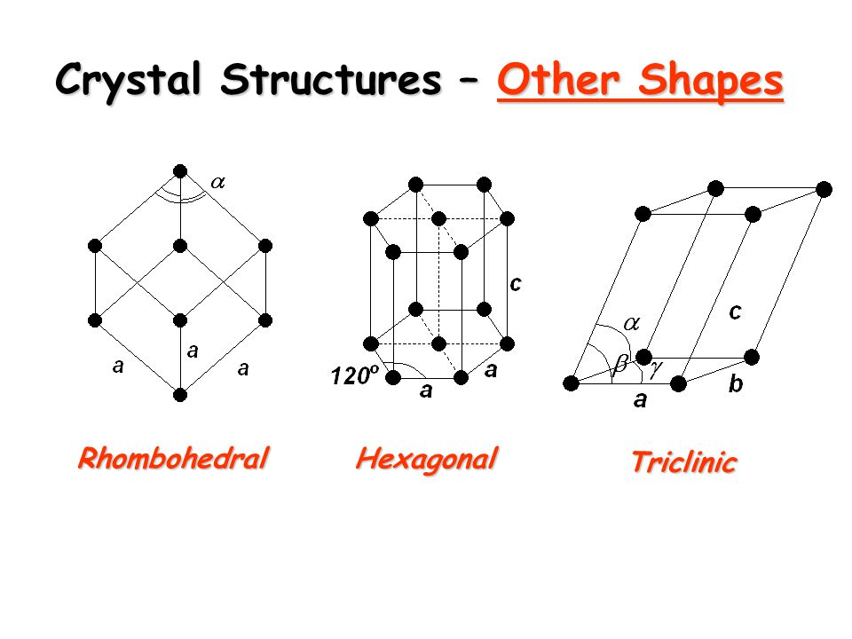 Crystal Structures – Other Shapes Rhombohedral Triclinic Hexagonal