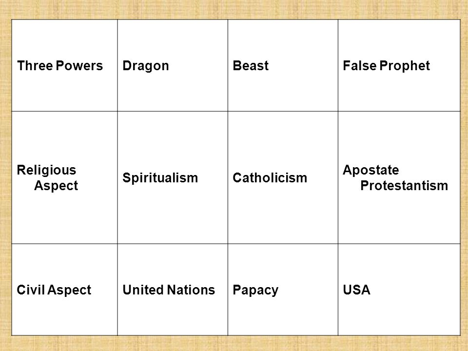 Three PowersDragonBeastFalse Prophet Religious Aspect SpiritualismCatholicism Apostate Protestantism Civil AspectUnited NationsPapacyUSA
