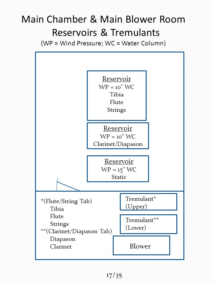 Main Chamber & Main Blower Room Reservoirs & Tremulants (WP = Wind Pressure; WC = Water Column) Blower Tremulant* (Upper) Tremulant** (Lower) Reservoir WP = 10 WC Tibia Flute Strings Reservoir WP = 10 WC Clarinet/Diapason Reservoir WP = 15 WC Static *(Flute/String Tab) Tibia Flute Strings **(Clarinet/Diapason Tab) Diapason Clarinet 17/35
