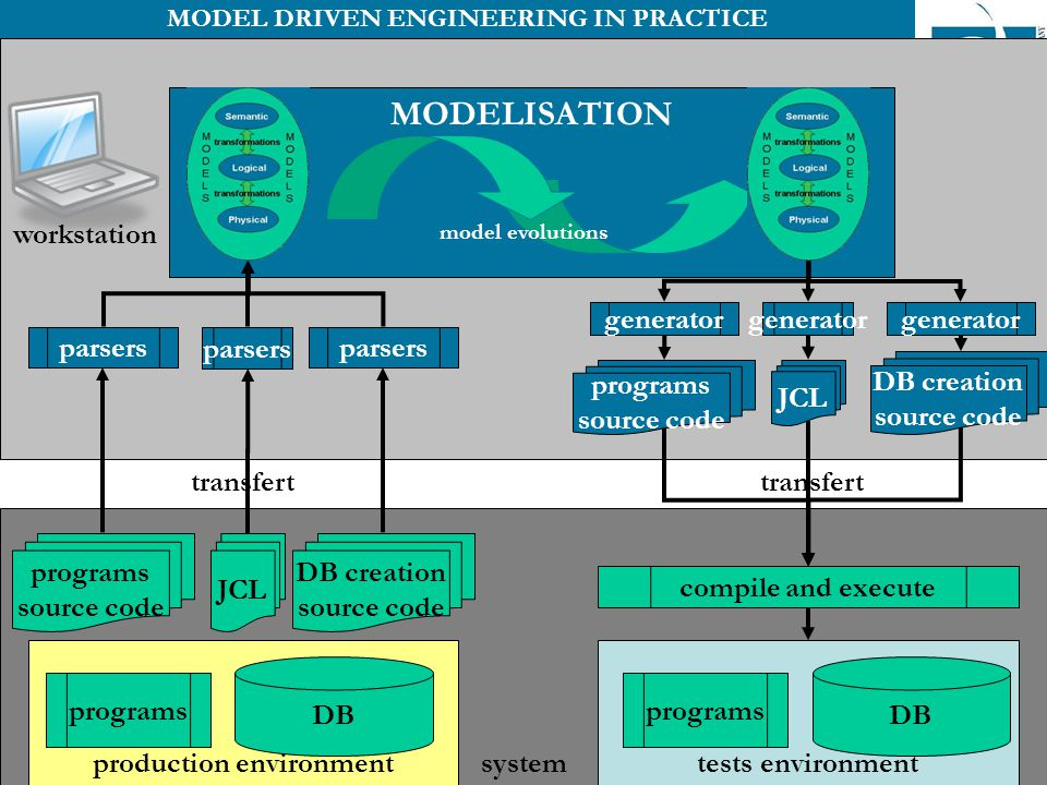 9 system production environment MODELISATION MODEL DRIVEN ENGINEERING IN PRACTICE parsers model evolutions generator DB programs source code programs source code programs tests environment DB programs DB creation source code JCL parsers DB creation source code generator compile and execute transfert workstation