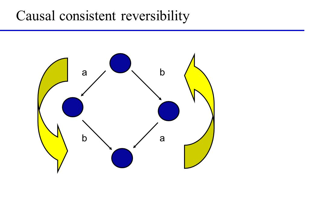 Causal consistent reversibility a a b b