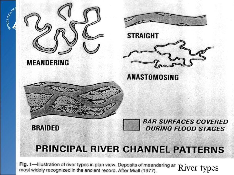 River types