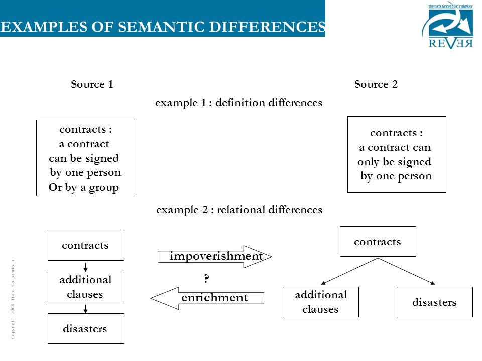 Copyright 2008 Tieto Corporation EXAMPLES OF SEMANTIC DIFFERENCES contracts disasters additional clauses Source 1Source 2 example 2 : relational differences example 1 : definition differences contracts disasters additional clauses contracts : a contract can be signed by one person Or by a group contracts : a contract can only be signed by one person impoverishment enrichment