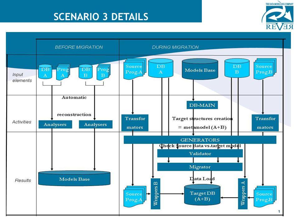 Copyright 2008 Tieto Corporation The different steps for scenario 3 SCENARIO 3 DETAILS