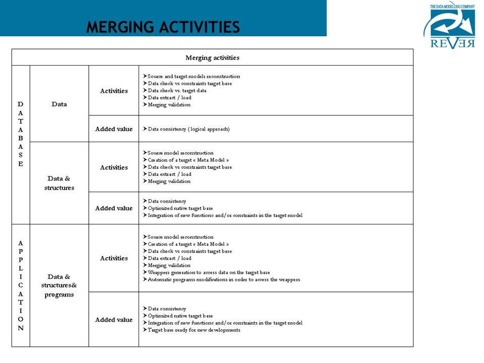 Copyright 2008 Tieto Corporation MERGING ACTIVITIES
