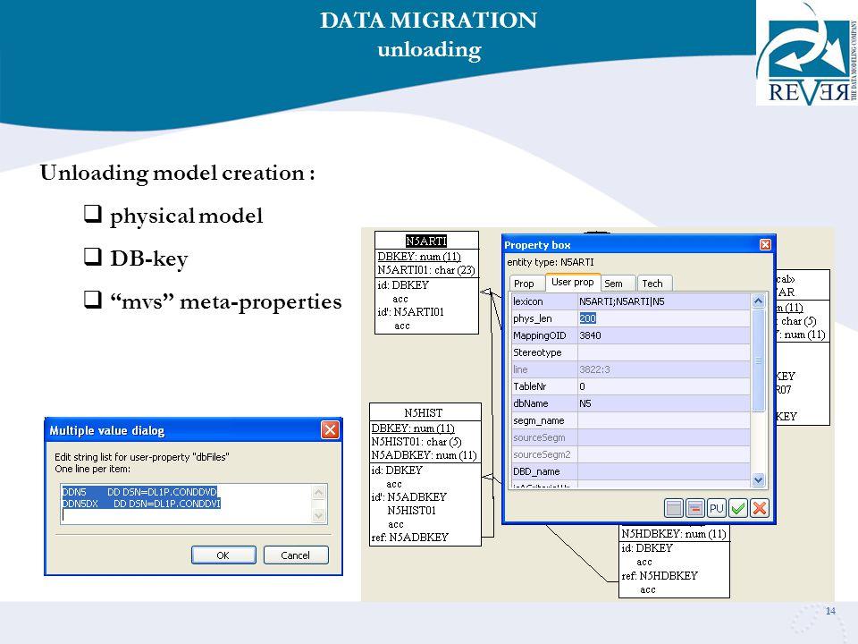 14 Unloading model creation :  physical model  DB-key  mvs meta-properties DATA MIGRATION unloading