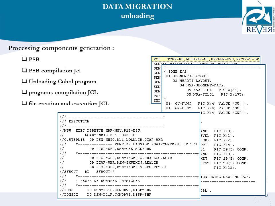 15 Processing components generation :  PSB  PSB compilation Jcl  Unloading Cobol program  programs compilation JCL  file creation and execution JCL DATA MIGRATION unloading