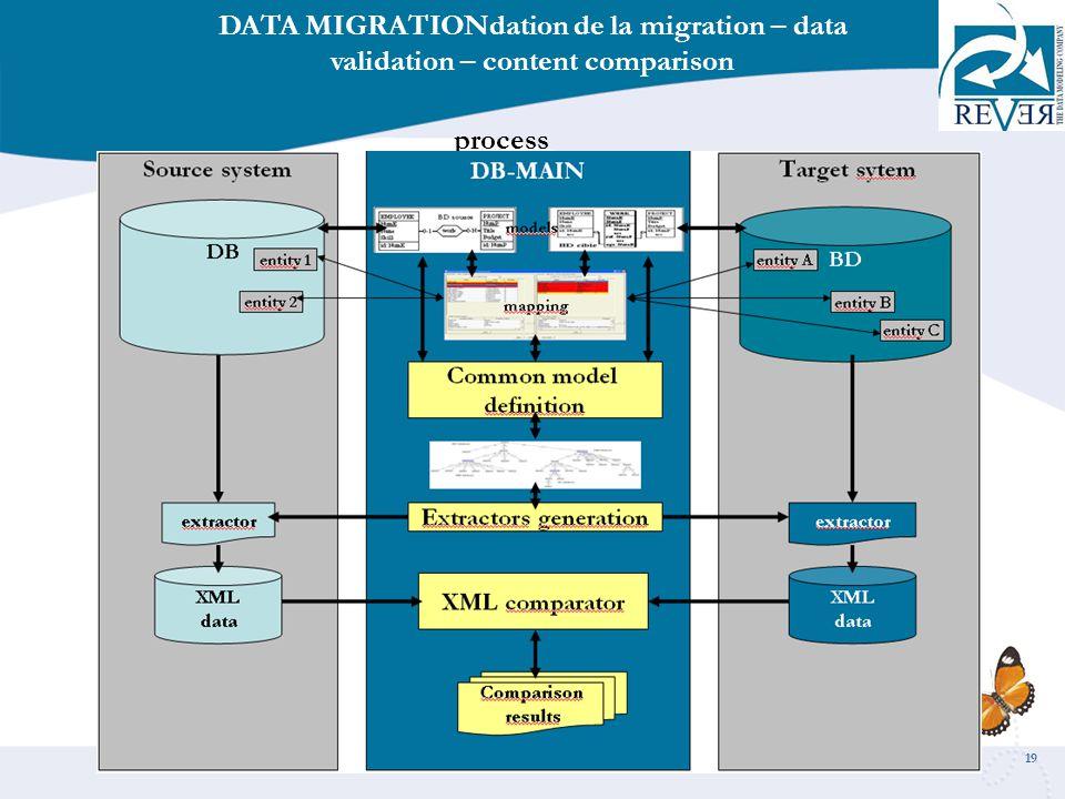 19 DATA MIGRATIONdation de la migration – data validation – content comparison process