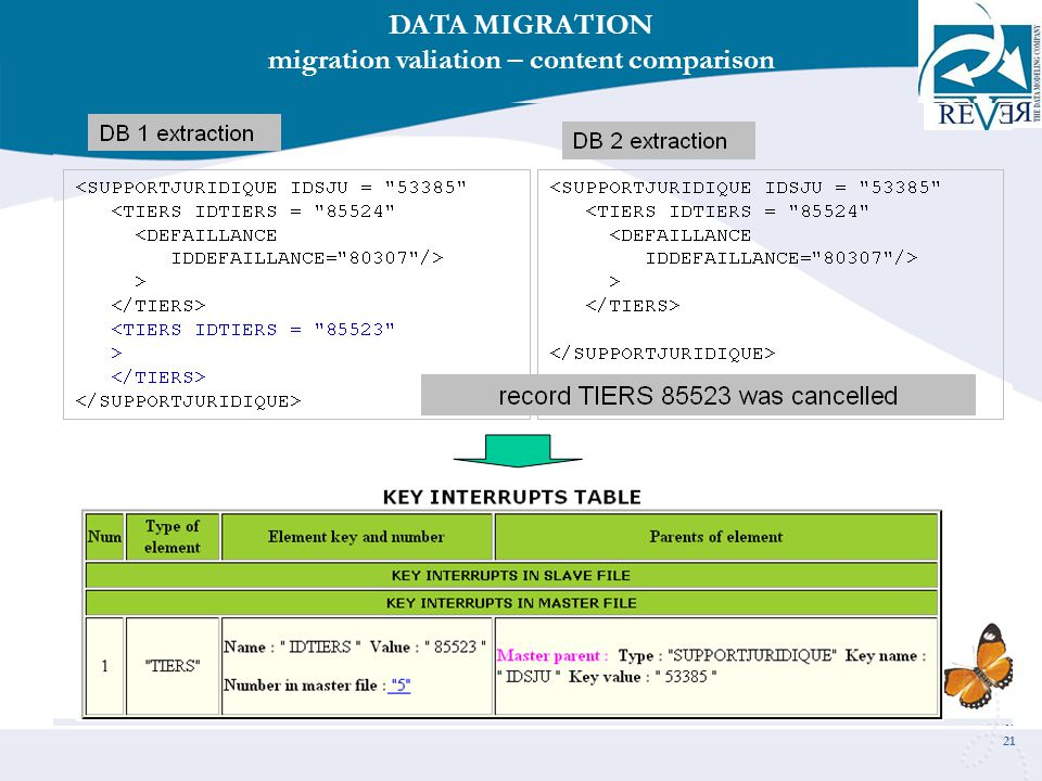 21 DATA MIGRATION migration valiation – content comparison