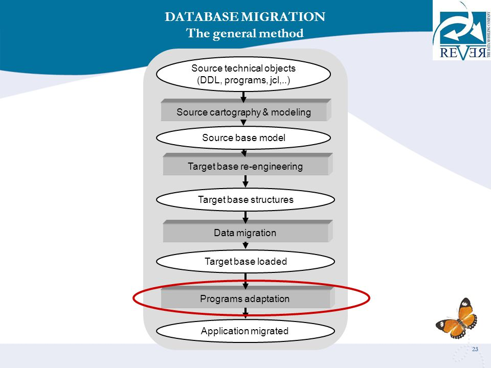 23 Source cartography & modeling Source technical objects (DDL, programs, jcl,..) DATABASE MIGRATION The general method Target base re-engineering Data migration Programs adaptation Source base model Target base structures Target base loaded Application migrated