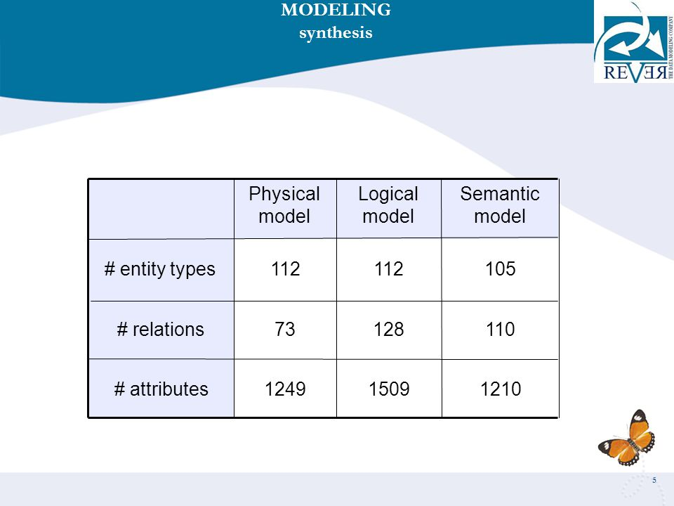 5 121015091249# attributes 11012873# relations 105112 # entity types Semantic model Logical model Physical model MODELING synthesis