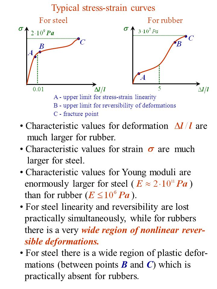 Characteristic values for deformation are much larger for rubber.