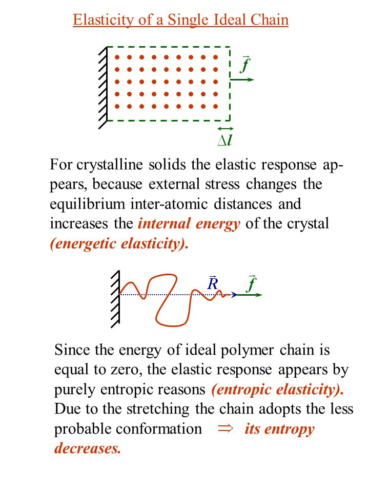 Elasticity of a Single Ideal Chain For crystalline solids the elastic response ap- pears, because external stress changes the equilibrium inter-atomic distances and increases the internal energy of the crystal (energetic elasticity).