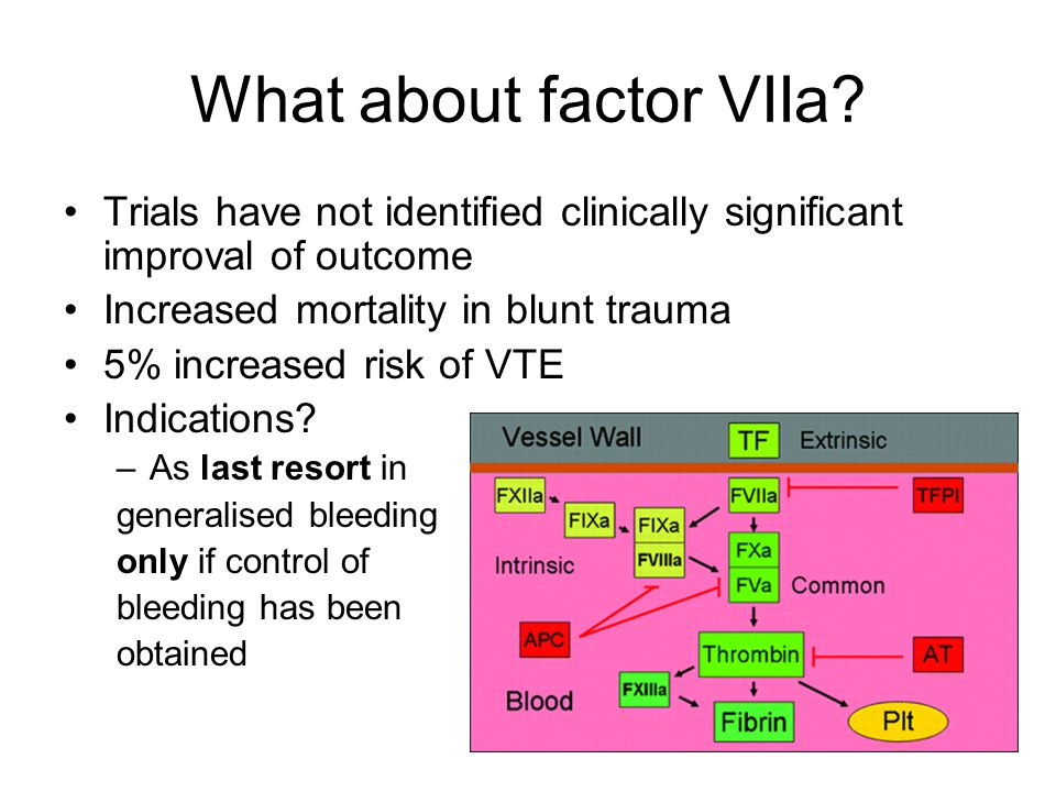 What about factor VIIa.