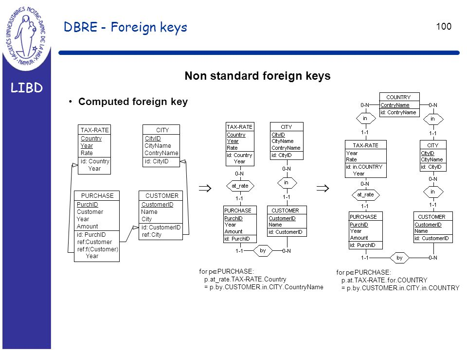 LIBD 100 DBRE - Foreign keys Non standard foreign keys Computed foreign key TAX-RATE Country Year Rate id:Country Year PURCHASE PurchID Customer Year Amount id:PurchID ref:Customer ref:f(Customer) Year CUSTOMER CustomerID Name City id:CustomerID ref:City CITY CityID CityName ContryName id:CityID  for p  PURCHASE: p.at_rate.TAX-RATE.Country = p.by.CUSTOMER.in.CITY.CountryName for p  PURCHASE: p.at.TAX-RATE.for.COUNTRY = p.by.CUSTOMER.in.CITY.in.COUNTRY