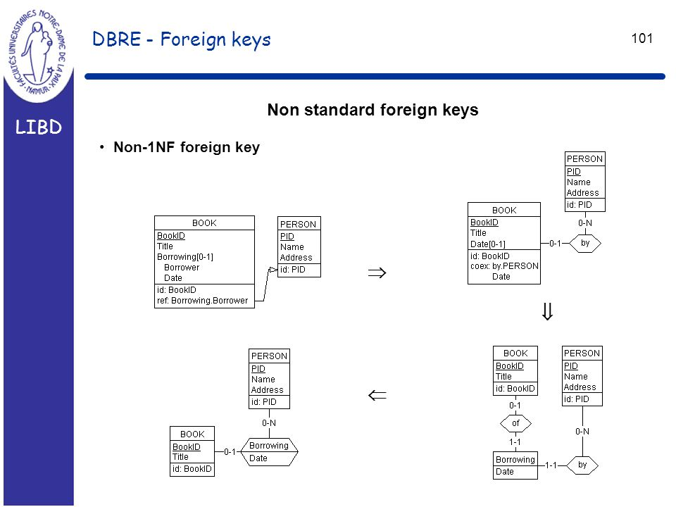 LIBD 101 DBRE - Foreign keys Non standard foreign keys Non-1NF foreign key   