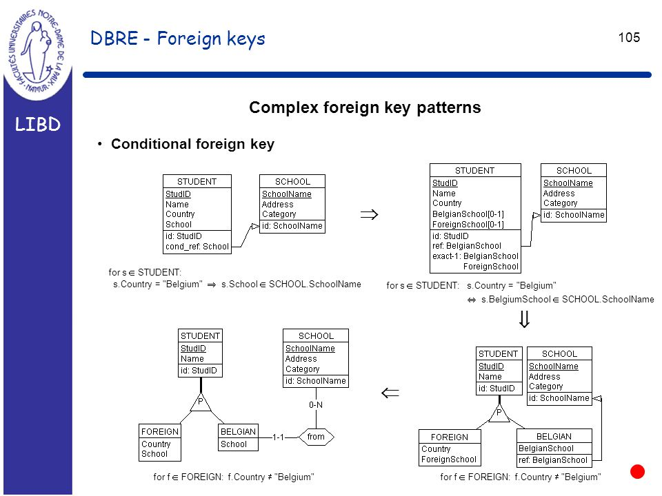 LIBD 105 DBRE - Foreign keys Complex foreign key patterns Conditional foreign key  for s  STUDENT: s.Country = Belgium  s.School  SCHOOL.SchoolName for f  FOREIGN: f.Country  Belgium  for s  STUDENT: s.Country = Belgium  s.BelgiumSchool  SCHOOL.SchoolName for f  FOREIGN: f.Country  Belgium 