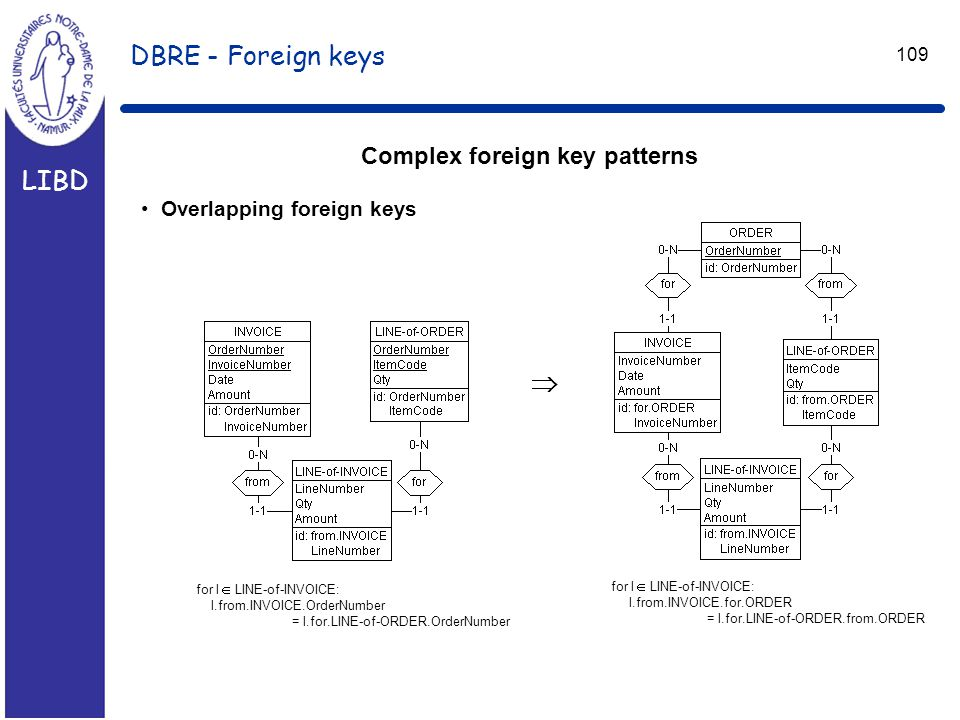 LIBD 109 DBRE - Foreign keys Complex foreign key patterns Overlapping foreign keys  for l  LINE-of-INVOICE: l.from.INVOICE.OrderNumber = l.for.LINE-of-ORDER.OrderNumber for l  LINE-of-INVOICE: l.from.INVOICE.for.ORDER = l.for.LINE-of-ORDER.from.ORDER