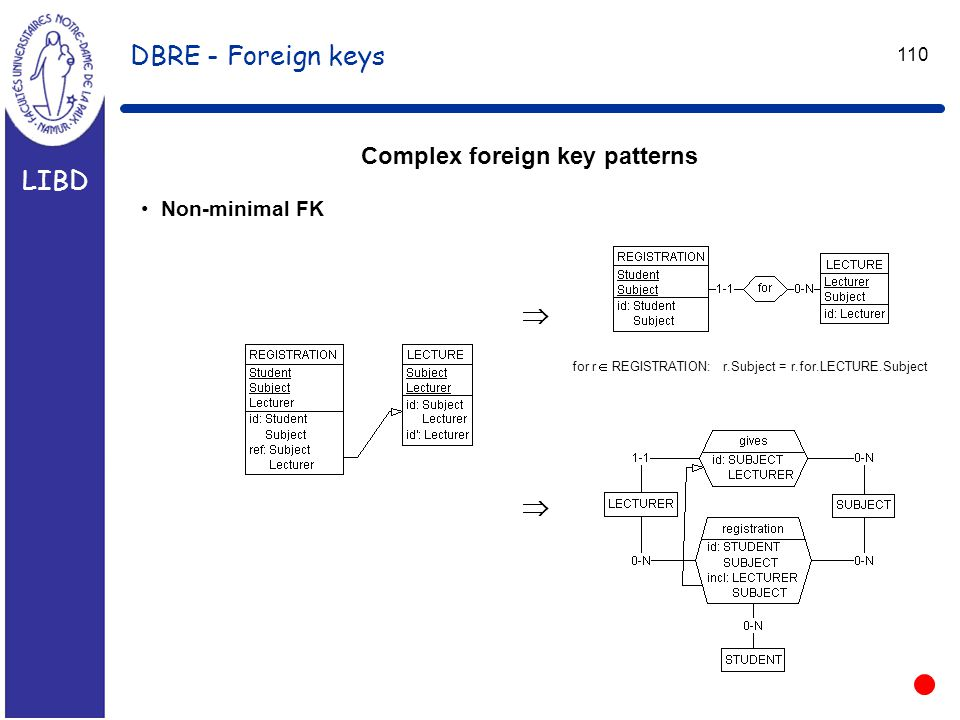 LIBD 110 DBRE - Foreign keys Complex foreign key patterns Non-minimal FK  for r  REGISTRATION: r.Subject = r.for.LECTURE.Subject 