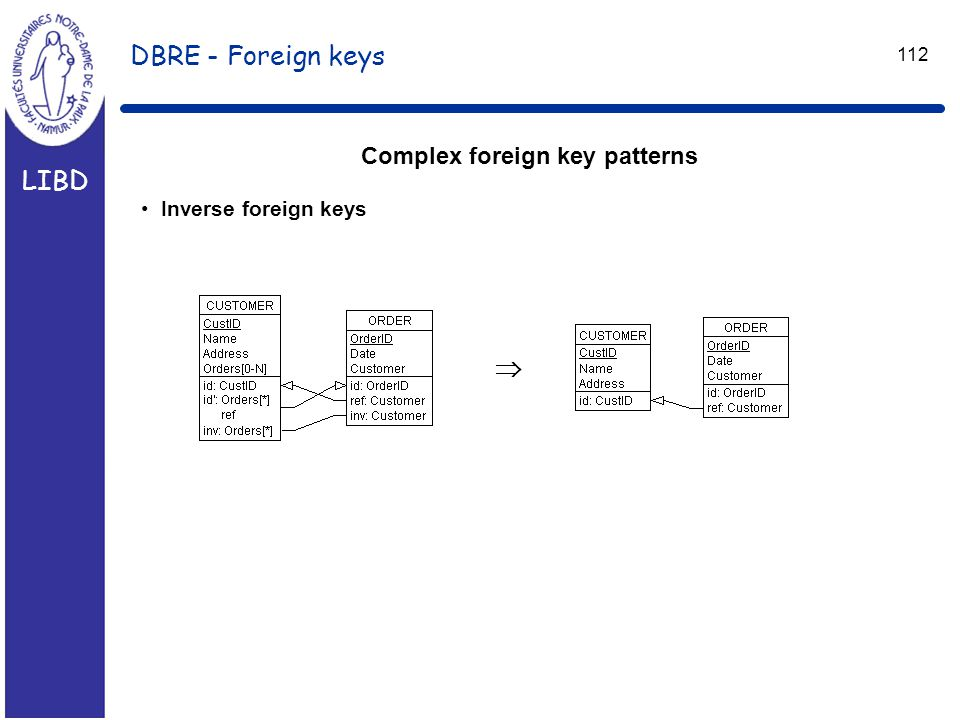 LIBD 112 DBRE - Foreign keys Complex foreign key patterns Inverse foreign keys 