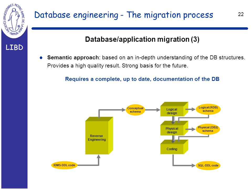 LIBD 22 Database engineering - The migration process Database/application migration (3) l Semantic approach: based on an in-depth understanding of the DB structures.