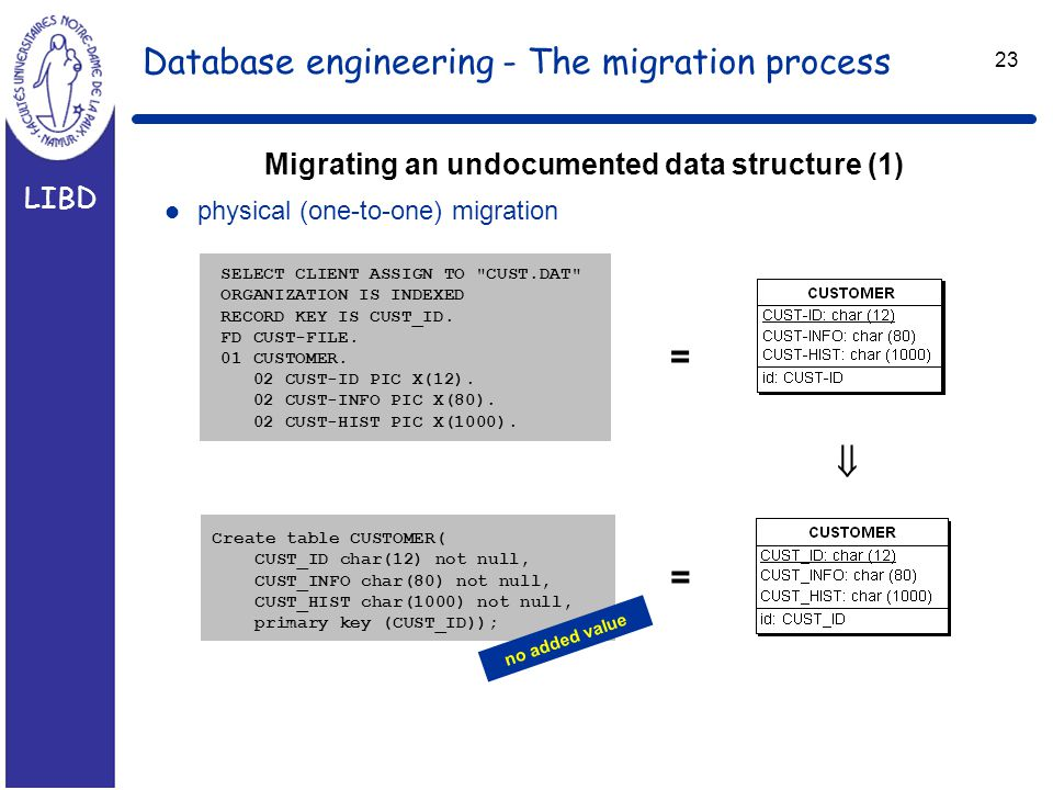 LIBD 23 Database engineering - The migration process Migrating an undocumented data structure (1) l physical (one-to-one) migration SELECT CLIENT ASSIGN TO CUST.DAT ORGANIZATION IS INDEXED RECORD KEY IS CUST_ID.