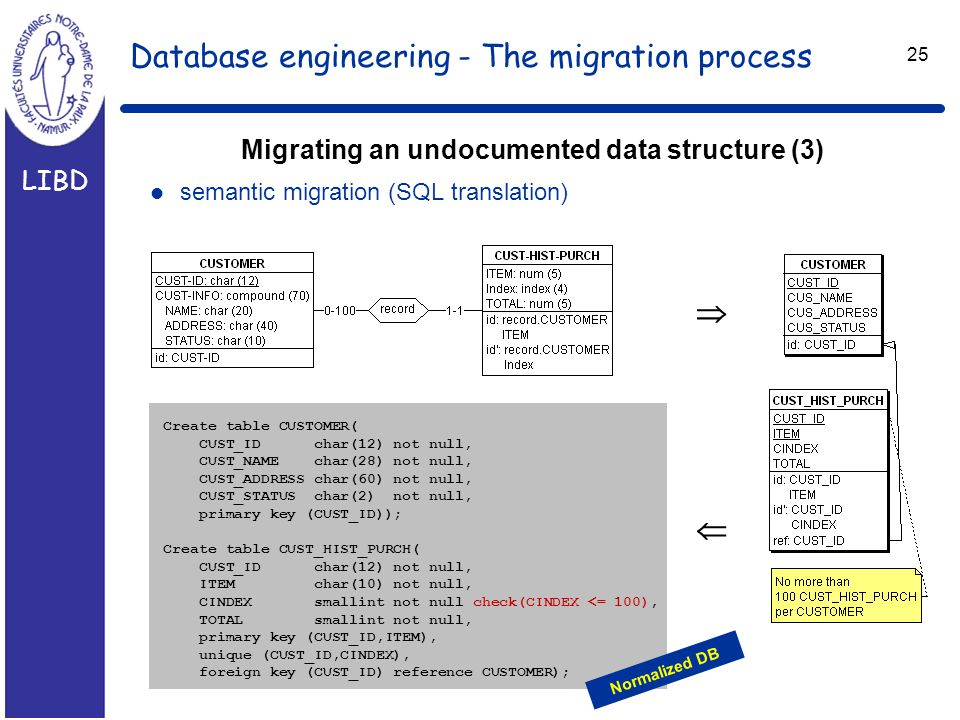LIBD 25 Database engineering - The migration process Migrating an undocumented data structure (3) l semantic migration (SQL translation)  Create table CUSTOMER( CUST_ID char(12) not null, CUST_NAME char(28) not null, CUST_ADDRESS char(60) not null, CUST_STATUS char(2) not null, primary key (CUST_ID)); Create table CUST_HIST_PURCH( CUST_ID char(12) not null, ITEM char(10) not null, CINDEX smallint not null check(CINDEX <= 100), TOTAL smallint not null, primary key (CUST_ID,ITEM), unique (CUST_ID,CINDEX), foreign key (CUST_ID) reference CUSTOMER);  Normalized DB