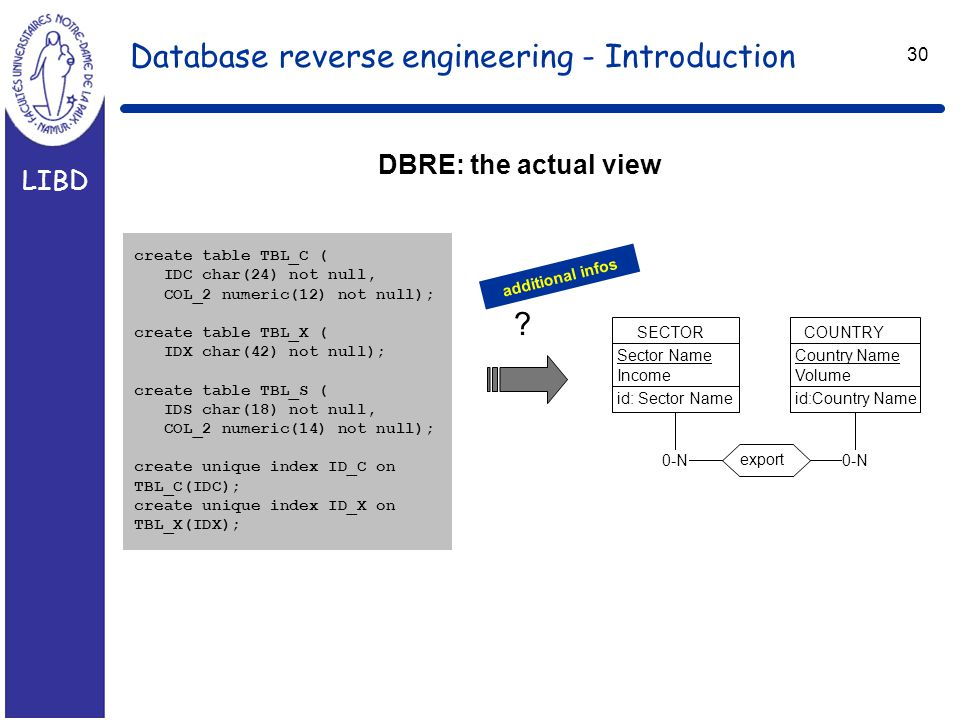LIBD 30 Database reverse engineering - Introduction create table TBL_C ( IDC char(24) not null, COL_2 numeric(12) not null); create table TBL_X ( IDX char(42) not null); create table TBL_S ( IDS char(18) not null, COL_2 numeric(14) not null); create unique index ID_C on TBL_C(IDC); create unique index ID_X on TBL_X(IDX); DBRE: the actual view .