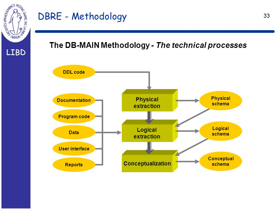 LIBD 33 DBRE - Methodology The DB-MAIN Methodology - The technical processes Conceptualization Conceptual schema Logical extraction Physical extraction Program code Data User interface Reports Documentation DDL code Physical schema Logical schema