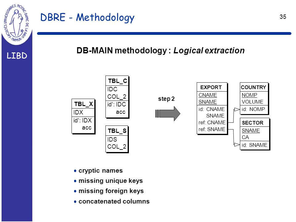 LIBD 35 DBRE - Methodology DB-MAIN methodology : Logical extraction TBL_X IDX id :IDX acc TBL_S IDS COL_2 TBL_C IDC COL_2 id :IDC acc step 2 SECTOR SNAME CA id:SNAME COUNTRY NOMP VOLUME id:NOMP EXPORT CNAME SNAME id:CNAME SNAME ref:CNAME ref:SNAME  cryptic names  missing unique keys  missing foreign keys  concatenated columns