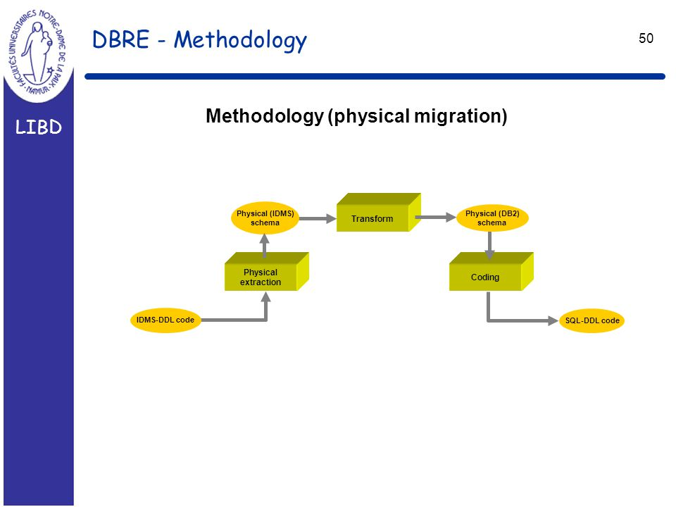 LIBD 50 DBRE - Methodology Methodology (physical migration) Physical extraction Physical (IDMS) schema IDMS-DDL code SQL-DDL code Coding Physical (DB2) schema Transform