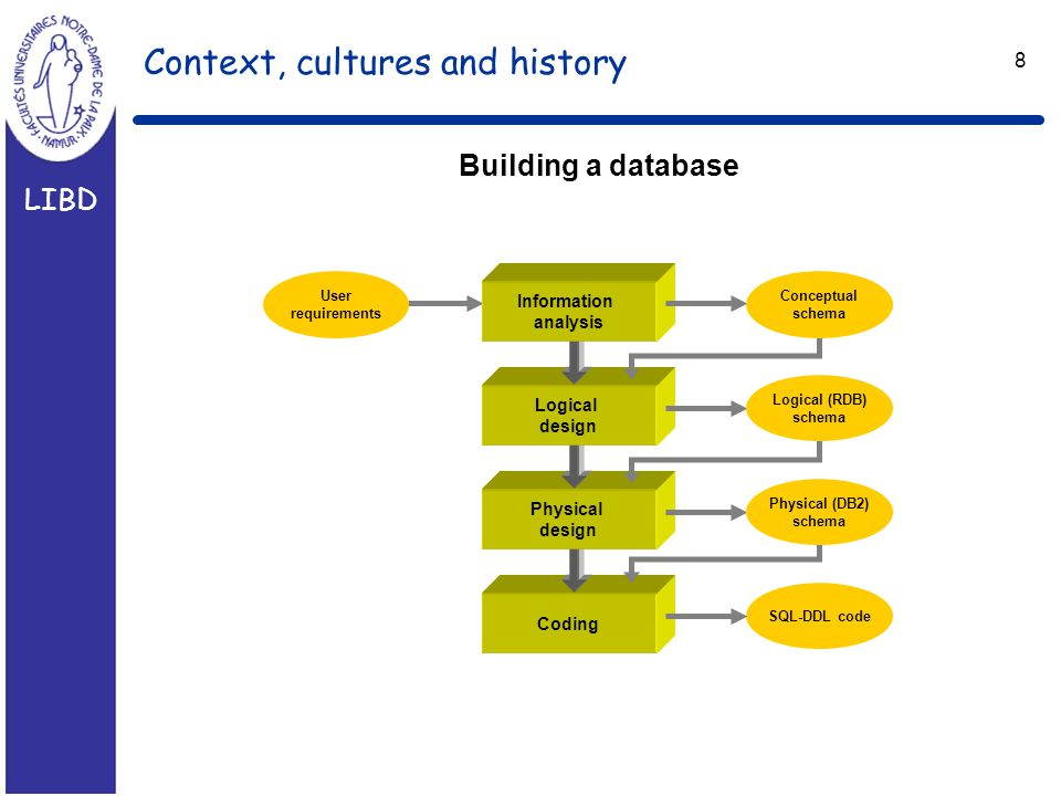 LIBD 8 Context, cultures and history Building a database Coding SQL-DDL code Physical design Logical design Information analysis User requirements Conceptual schema Logical (RDB) schema Physical (DB2) schema