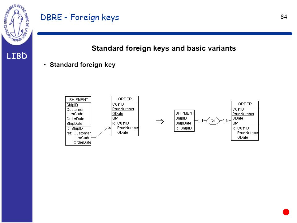 LIBD 84 DBRE - Foreign keys Standard foreign keys and basic variants Standard foreign key 