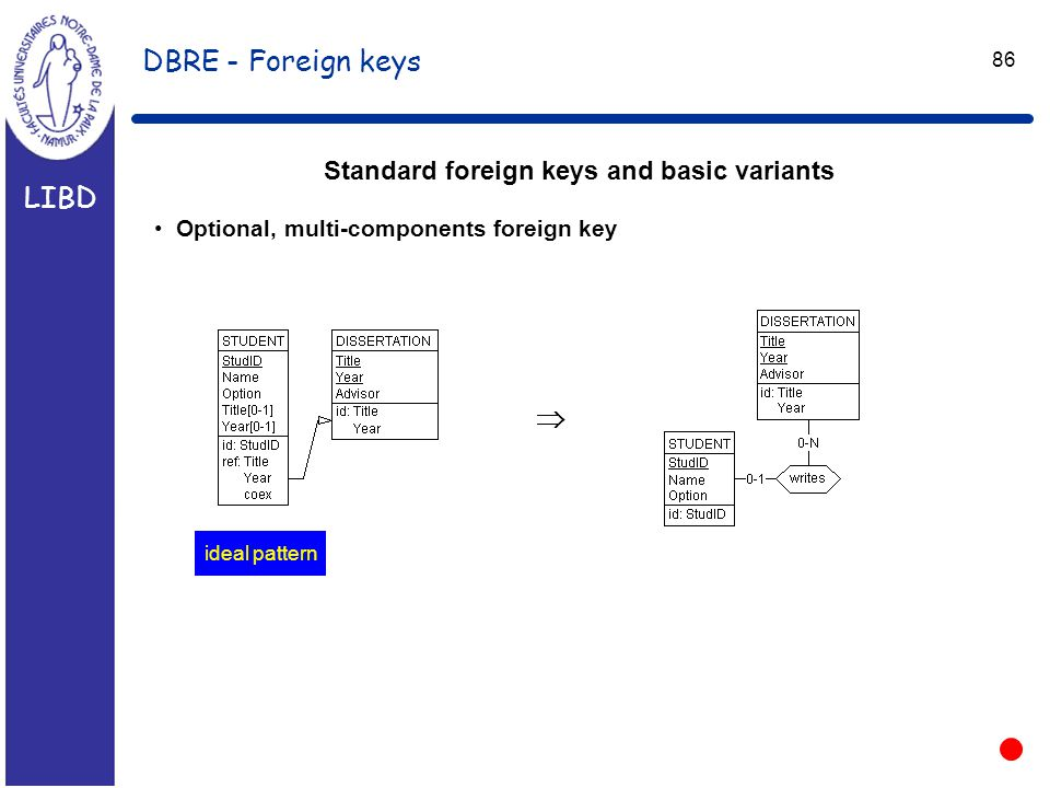 LIBD 86 DBRE - Foreign keys Standard foreign keys and basic variants Optional, multi-components foreign key  ideal pattern