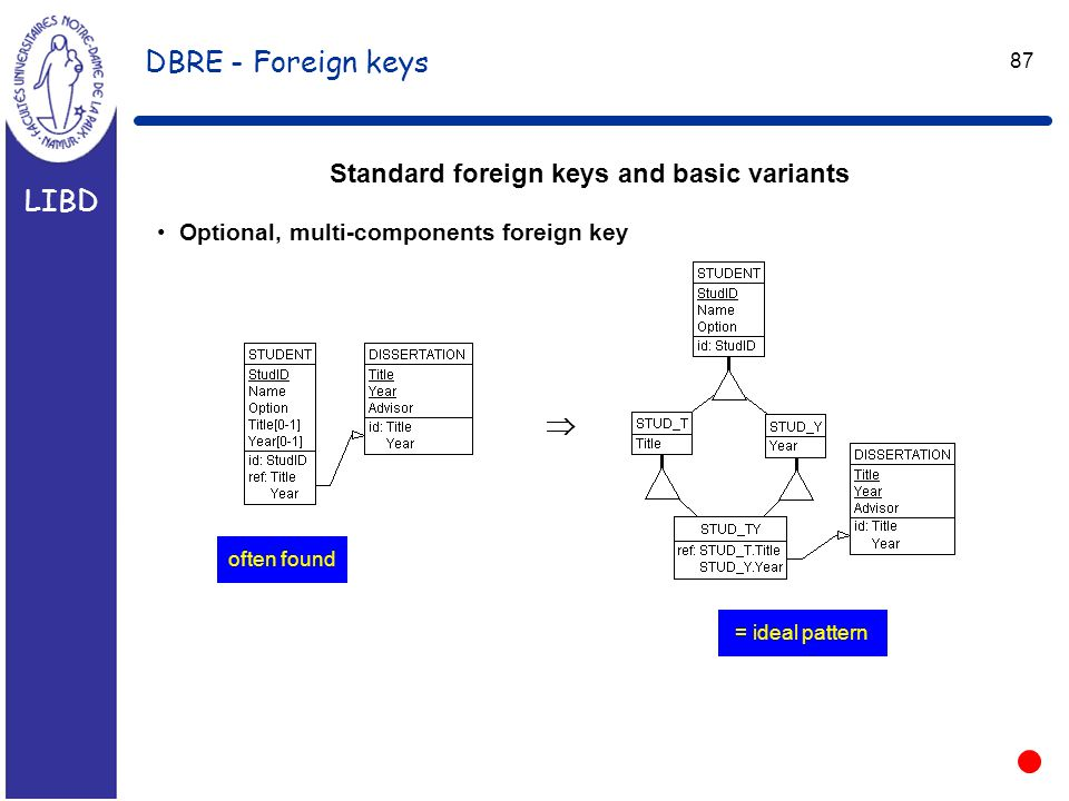 LIBD 87 DBRE - Foreign keys Standard foreign keys and basic variants Optional, multi-components foreign key  often found = ideal pattern