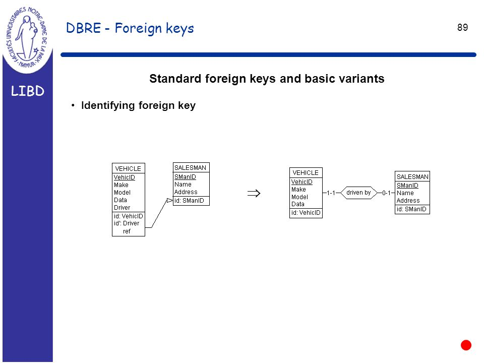 LIBD 89 DBRE - Foreign keys Standard foreign keys and basic variants Identifying foreign key 