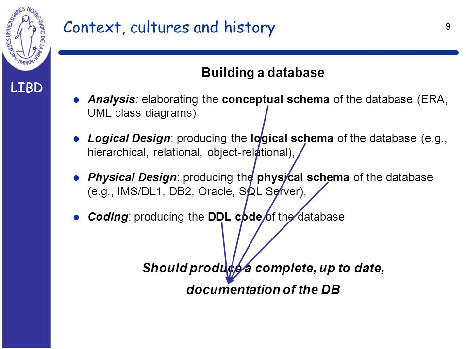 LIBD 9 Context, cultures and history Building a database l Analysis: elaborating the conceptual schema of the database (ERA, UML class diagrams) l Logical Design: producing the logical schema of the database (e.g., hierarchical, relational, object-relational), l Physical Design: producing the physical schema of the database (e.g., IMS/DL1, DB2, Oracle, SQL Server), l Coding: producing the DDL code of the database Should produce a complete, up to date, documentation of the DB